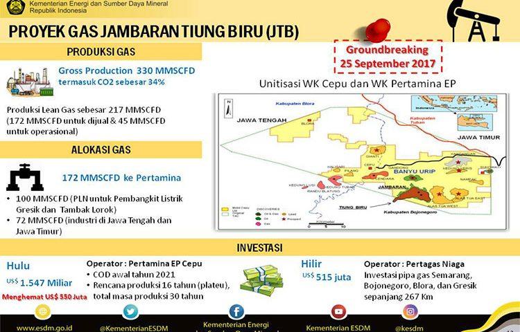 Proyek Gas JTB Serap 6.000 Tenaga Kerja Baru